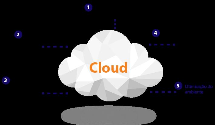 DBACorp Cloud
